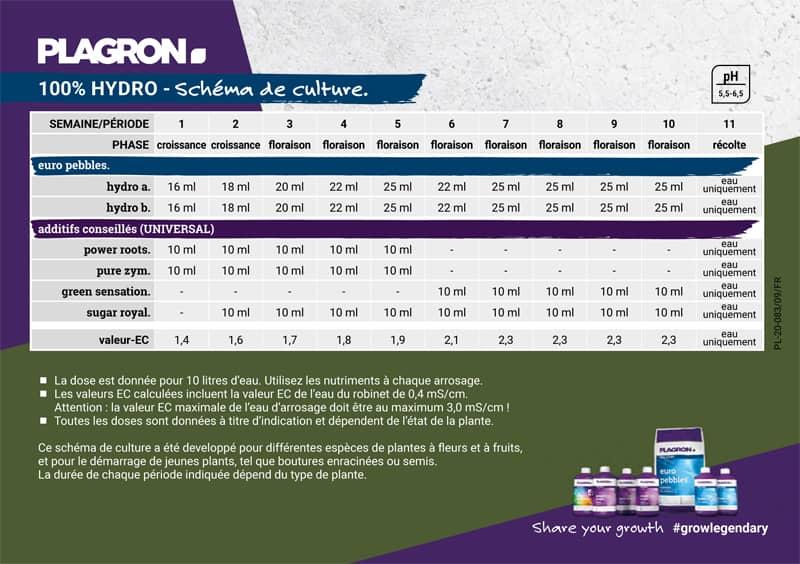 calendrier plagron hydro