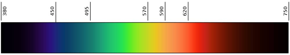 longueurs ondes lumiere spectre lumineux eclairage