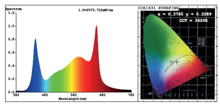spectre lampe horticole led pureled q q q