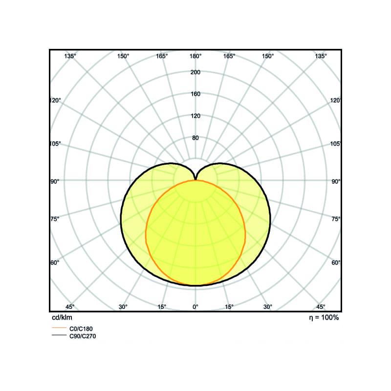 spectrometrie osram ledvance LN COMP HO W K IP
