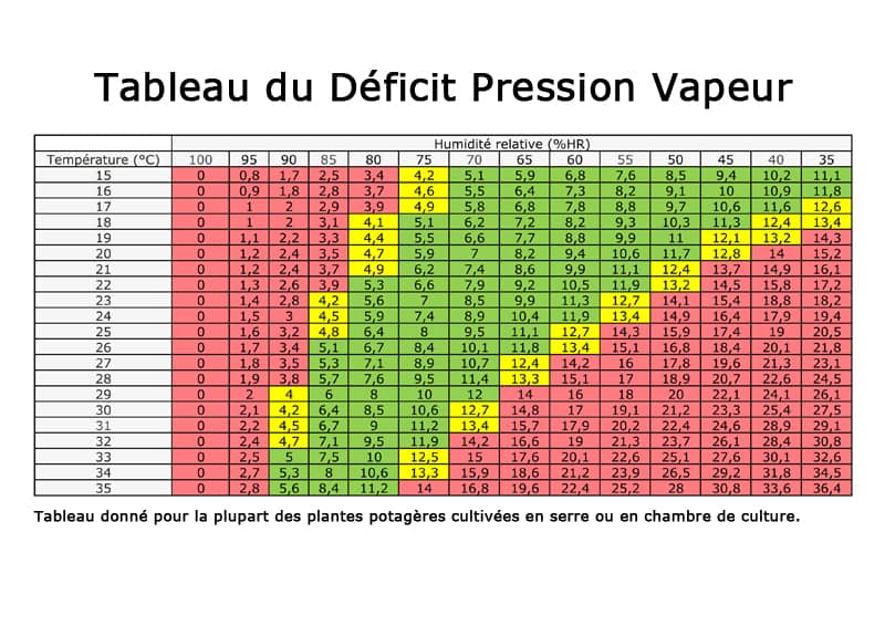 tableau deficit pression vapeur dpv