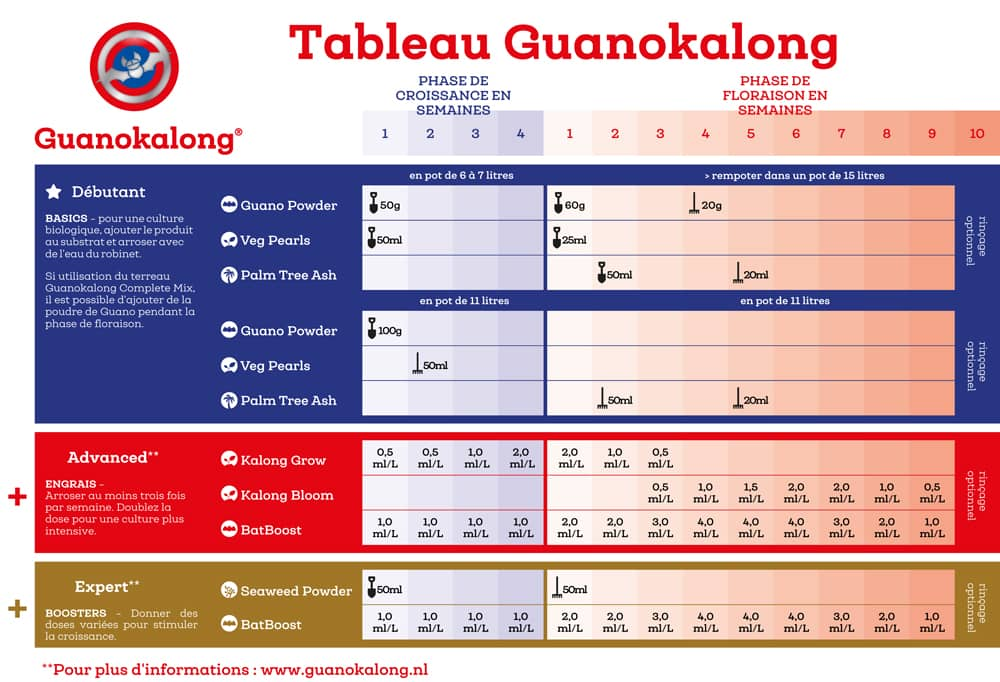 tableau guanokalong schema de culture en francais programme de nutrition auxine jardinerie alternative colmar