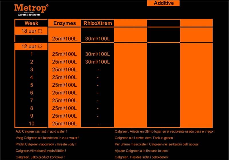 tableau metrop additive